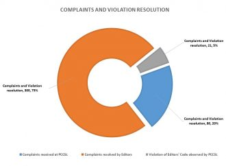 2019 Complaints and Violation Resolutions