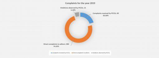 2019 Complaints