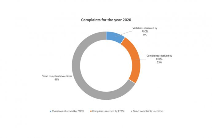 Complaints for the year 2020